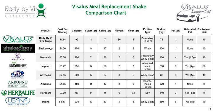 shakeology beachbody chart